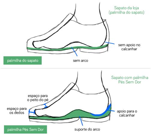 melhor tipo de calçado palmilha dentro sapato