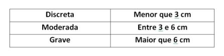 Imagem ilustrativa mostrando a classificação da diferença de membros por tamanho.