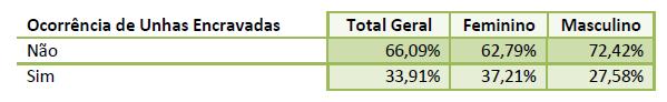 Imagem de uma tabela com a relação entre unhas encravadas e o gênero.