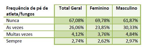 Tabela com a relação entre a frequência de pé de atleta/fungos com o gênero.