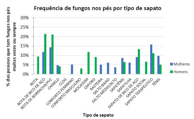 Imagem de um gráfico com a relação entre a frequência de pé de atleta/fungos com o gênero.