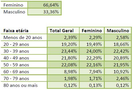 Tabela com a relação entre sexo e idade.