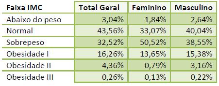 Imagem de uma tabela com a relação entre o sexo e o IMC.