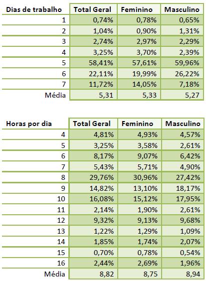 Imagem de duas tabelas, uma com a relação entre o gênero com os dias trabalhados e outra a relação entre o gênero e as horas trabalhadas.
