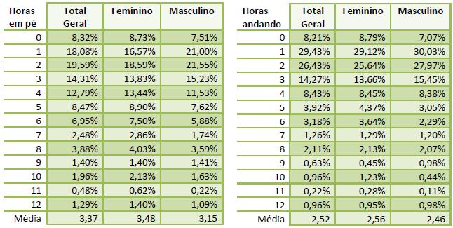 Imagem de duas tabelas, uma comparando o gênero com as horas em pé, e a outra comparando o gênero com as horas em pé.