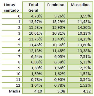 Imagem de uma tabela comparando o gênero com as horas sentadas.