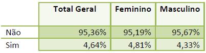 Tabela com a comparação de acidentes de trabalho sofridos por homens e mulheres.