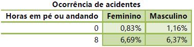 Tabela com a relação de ocorrência de acidentes em pé ou andando com o gênero.