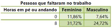 Tabela com a relação entre as horas que homens e mulheres passam em pé com abstinência.
