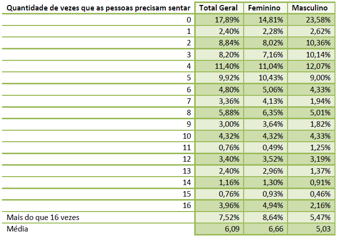 Imagem de uma tabela com a relação entre o número de vezes que precisa sentar com o gênero.