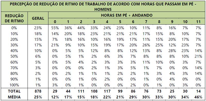 Tabela com a relação de diminuição no ritmo do trabalho dos homens com as horas que ficam em pé.