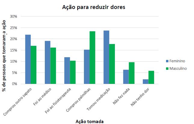 Gráfico com a relação de ações tomadas para reduzir as dores com o gênero.