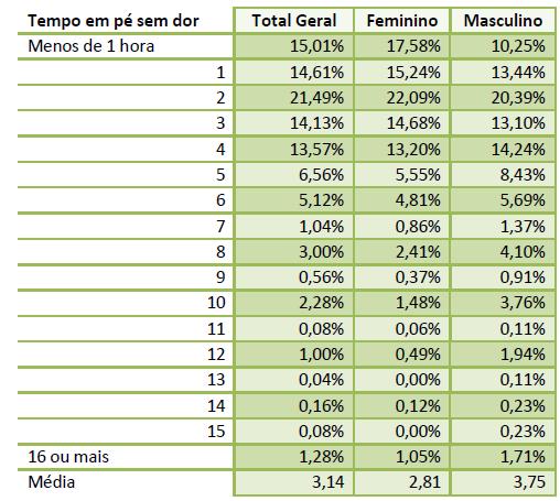Imagem de uma tabela com a relação entre o gênero e a intensidade de dor em menos de uma hora.