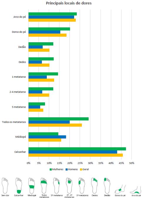 Gráfico com a relação do local de dor e o gênero do  respondente.