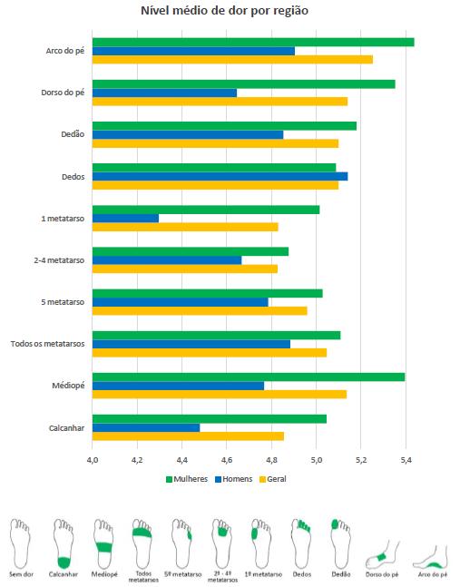 Gráfico com a relação entre a intensidade de dor e o gênero dos respondentes.