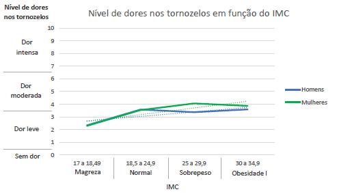 Gráfico com a relação entre o nível de dor no tornozelo e o IMC.