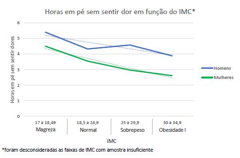 Gráfico com a relação entre as horas passadas em pé sem dores e o IMC.