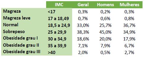Tabela com a relação do IMC entre os gêneros.