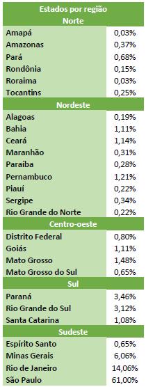 Tabela coma região demográfica de cada respondente.