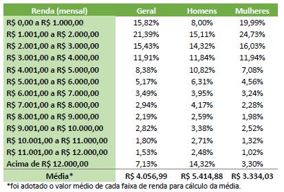 Tabela com a relação da renda e gênero dos respondentes.
