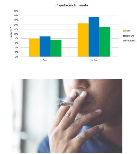 Duas imagens, a primeira é um gráfico com a relação de fumantes e o gênero e a outra é uma pessoa fumando.