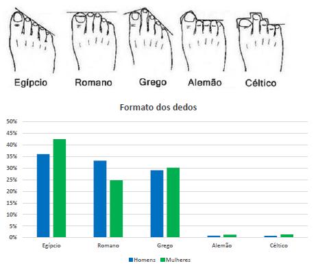 Duas imagens. A primeira são os tipos de pé de acordo com os dedos, e a outra é um gráfico com a relação desses tipos de pé com o gênero.