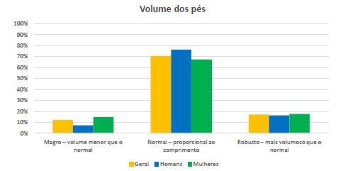 Gráfico com a relação entre o volume do pé e o gênero.