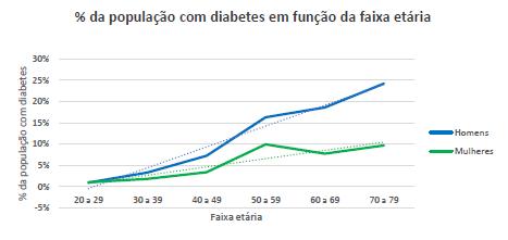 Gráfico com a relação entre a diabetes e a idade dos respondentes.