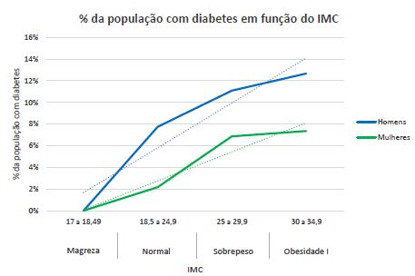 Gráfico com a relação entre a diabetes e o IMC dos respondentes.