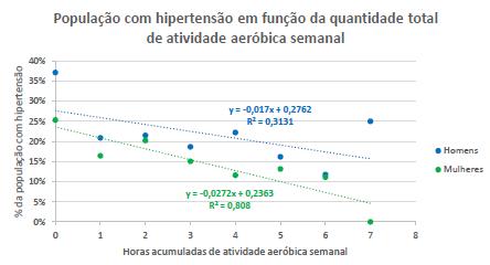 Gráfico com a relação de hipertensos e a frequência de atividade aeróbica.