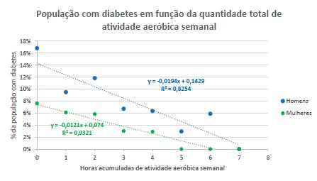 Gráfico com a relação de diabéticos e a frequência de atividade aeróbica.