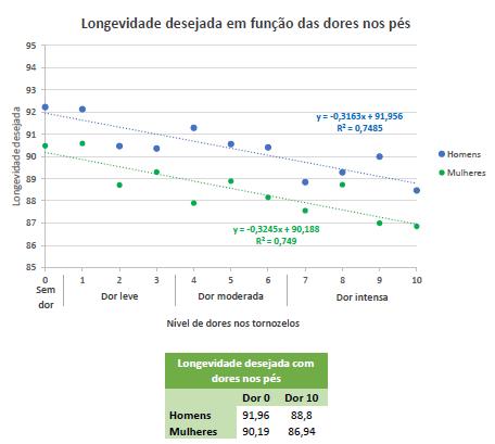 Gráfico com a relação entre a longevidade desejada e as dores nos pés.