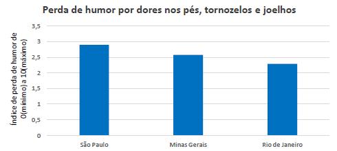 Gráfico com a relação da influência das dores no humor, por região