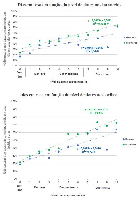 Dois gráficos, um relacionando os dias em casa devido as dores no tornozelo e o outro com as dores no joelho.