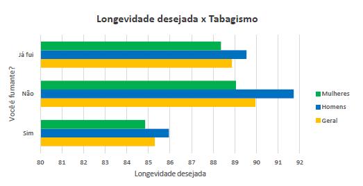 Relação entre a longevidade desejada e o tabagismo.