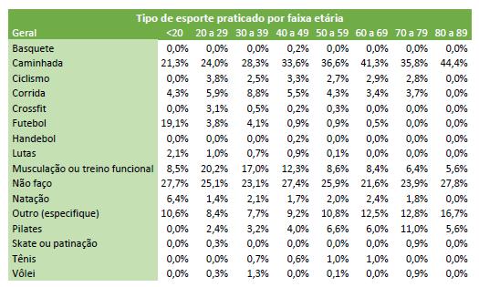 Tabela com a relação do esporte praticado e a faixa etária.