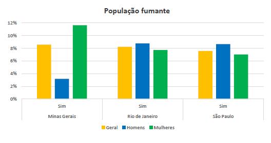 Imagem de um gráfico com a população de fumantes em São Paulo, Minas Gerais e Rio de Janeiro.