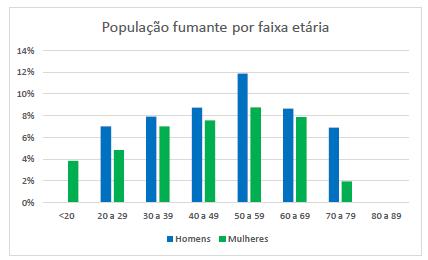 Gráfico com a população de fumantes por gênero e faixa etária.