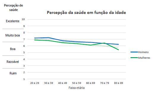 Gráfico com a relação da percepção de saúde entre homens e mulheres.