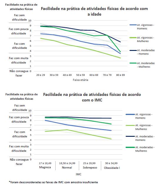 Dois gráficos, um com a relação entre a prática esportiva e a idade e o outro com o IMC.