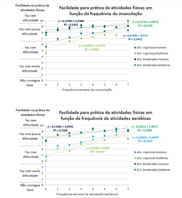 Dois gráficos, um com a relação entre a facilidade na prática esportiva e a frequência na musculação e outro com a frequência de exercícios aeróbicos.