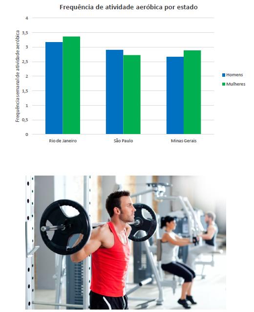 Duas imagens, a primeira é um gráfico com a relação de atividade aeróbica por estado e a outra é um homem levantando peso.