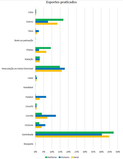 Gráfico com a relação de esportes praticados e o gênero.