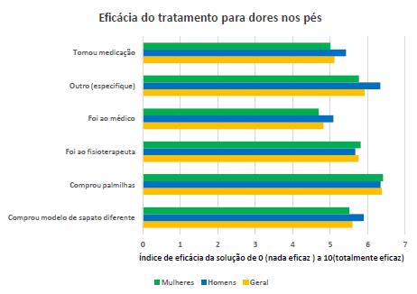 Gráfico com a eficácia do tratamento utilizado.