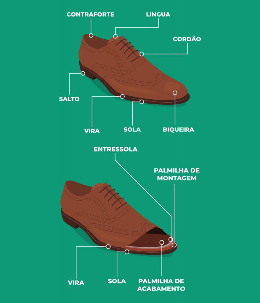 Imagem mostrando um sapato social e os nomes de cada parte do calçado